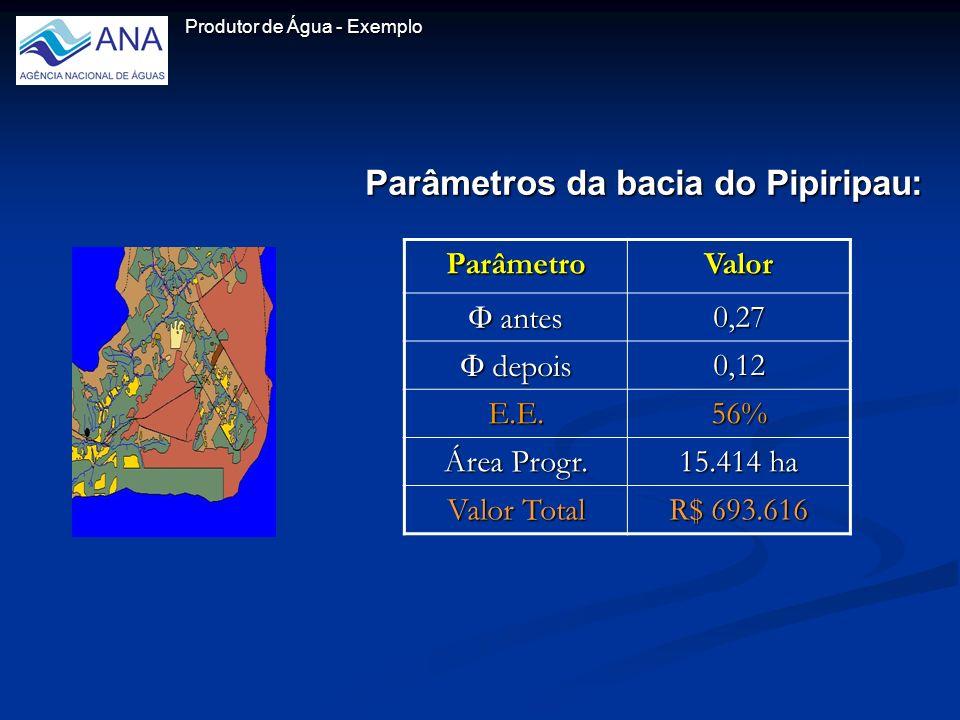 Produtor de Água - Exemplo Parâmetros da bacia do Pipiripau: ParâmetroValor antes antes0,27 depois depois0,12 E.E.56% Área Progr.