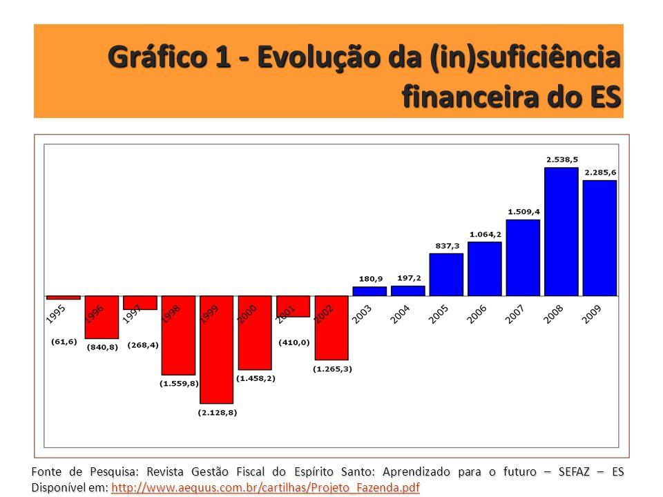 Gráfico 1 - Evolução da (in)suficiência financeira do ES Fonte de Pesquisa: Revista Gestão Fiscal do Espírito Santo: Aprendizado para o futuro – SEFAZ