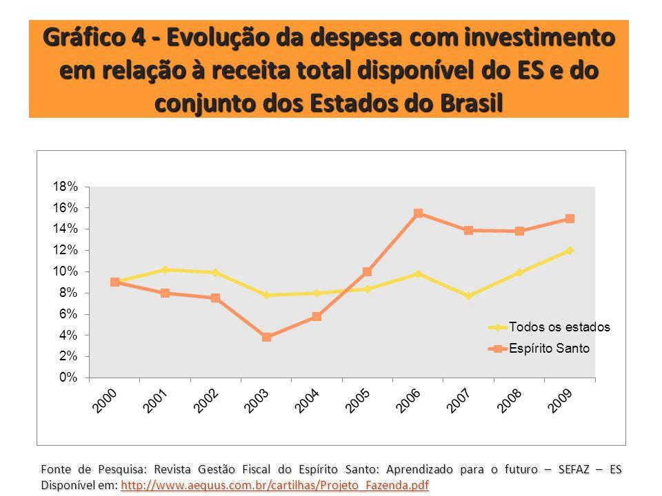 Gráfico 4 - Evolução da despesa com investimento em relação à receita total disponível do ES e do conjunto dos Estados do Brasil Fonte de Pesquisa: Re