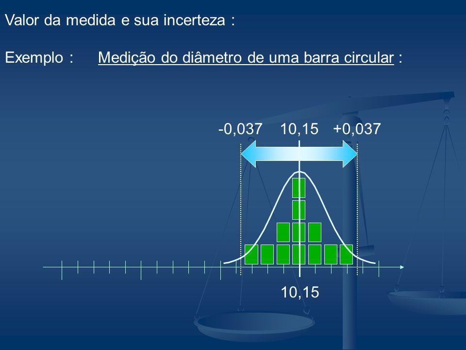 10,15 +0,037-0,03710,15 Valor da medida e sua incerteza : Exemplo : Medição do diâmetro de uma barra circular :