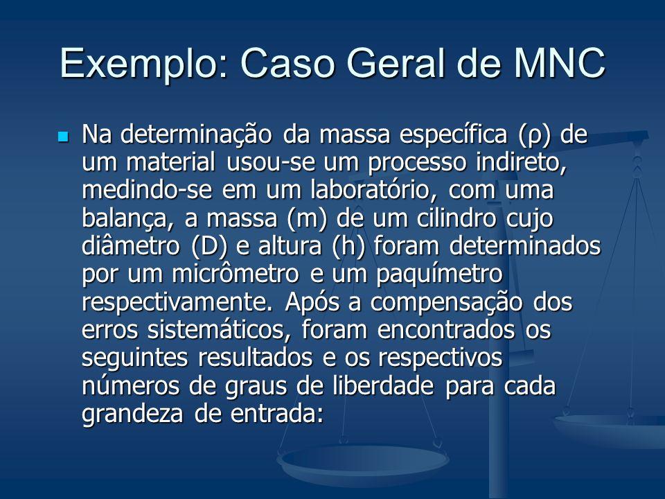 Na determinação da massa específica (ρ) de um material usou-se um processo indireto, medindo-se em um laboratório, com uma balança, a massa (m) de um