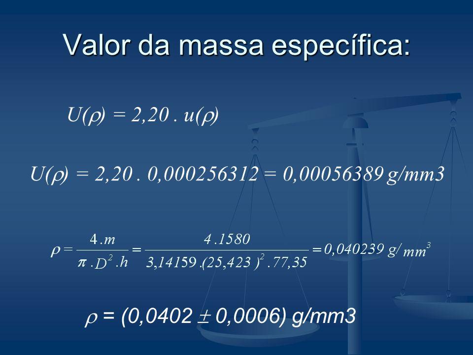 Valor da massa específica: U( ) = 2,20. u( ) U( ) = 2,20. 0,000256312 = 0,00056389 g/mm3 = (0,0402 0,0006) g/mm3