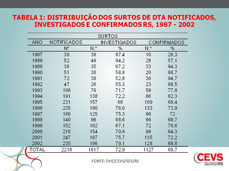 TABELA 1: DISTRIBUIÇÃO DOS SURTOS DE DTA NOTIFICADOS, INVESTIGADOS E CONFIRMADOS RS, 1987 - 2002 FONTE: DVE/CEVS/SES/RS