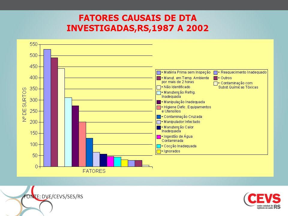 FATORES CAUSAIS DE DTA INVESTIGADAS,RS,1987 A 2002 FONTE: DVE/CEVS/SES/RS