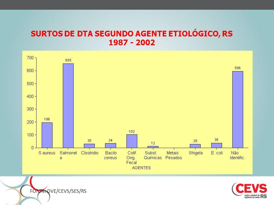 SURTOS DE DTA SEGUNDO AGENTE ETIOLÓGICO, RS 1987 - 2002 FONTE: DVE/CEVS/SES/RS