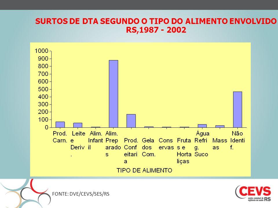 SURTOS DE DTA SEGUNDO O TIPO DO ALIMENTO ENVOLVIDO RS,1987 - 2002 FONTE: DVE/CEVS/SES/RS