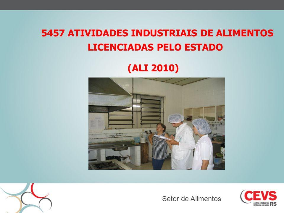 5457 ATIVIDADES INDUSTRIAIS DE ALIMENTOS LICENCIADAS PELO ESTADO (ALI 2010) Setor de Alimentos