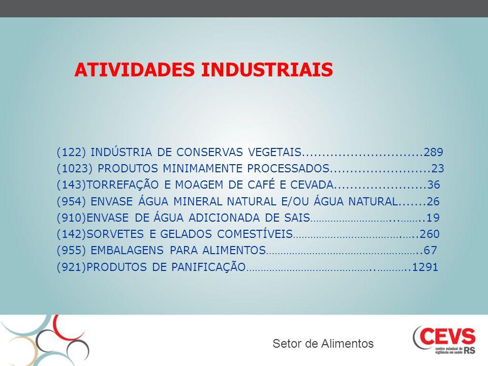 ATIVIDADES INDUSTRIAIS Setor de Alimentos (122) INDÚSTRIA DE CONSERVAS VEGETAIS..............................289 (1023) PRODUTOS MINIMAMENTE PROCESSAD