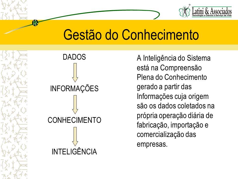 Gestão do Conhecimento DADOS INFORMAÇÕES CONHECIMENTO INTELIGÊNCIA A Inteligência do Sistema está na Compreensão Plena do Conhecimento gerado a partir