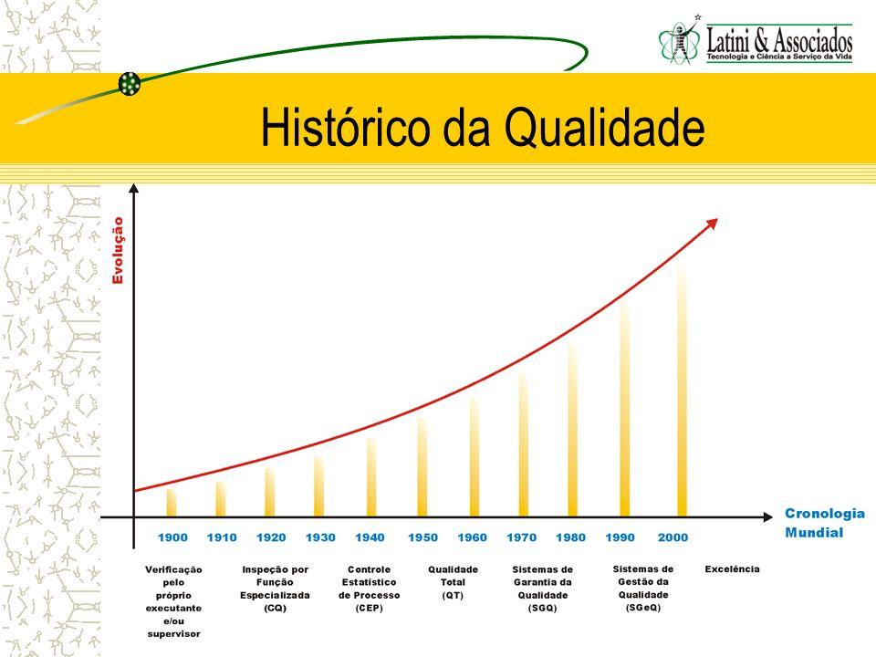 Histórico da Qualidade