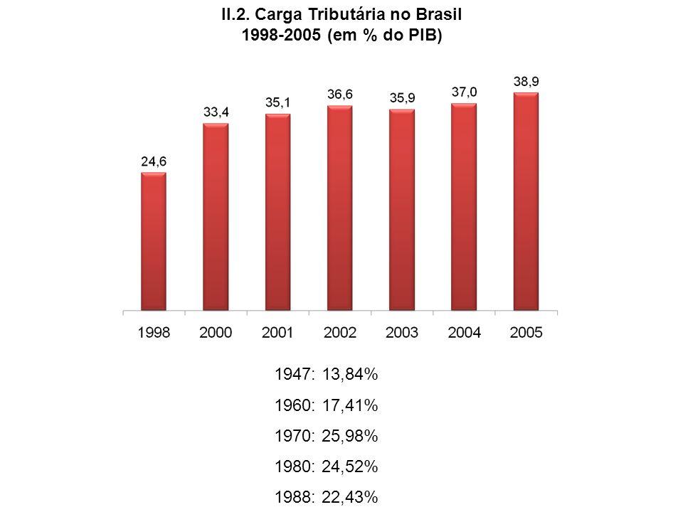II.2. Carga Tributária no Brasil 1998-2005 (em % do PIB) 1947: 13,84% 1960: 17,41% 1970: 25,98% 1980: 24,52% 1988: 22,43%