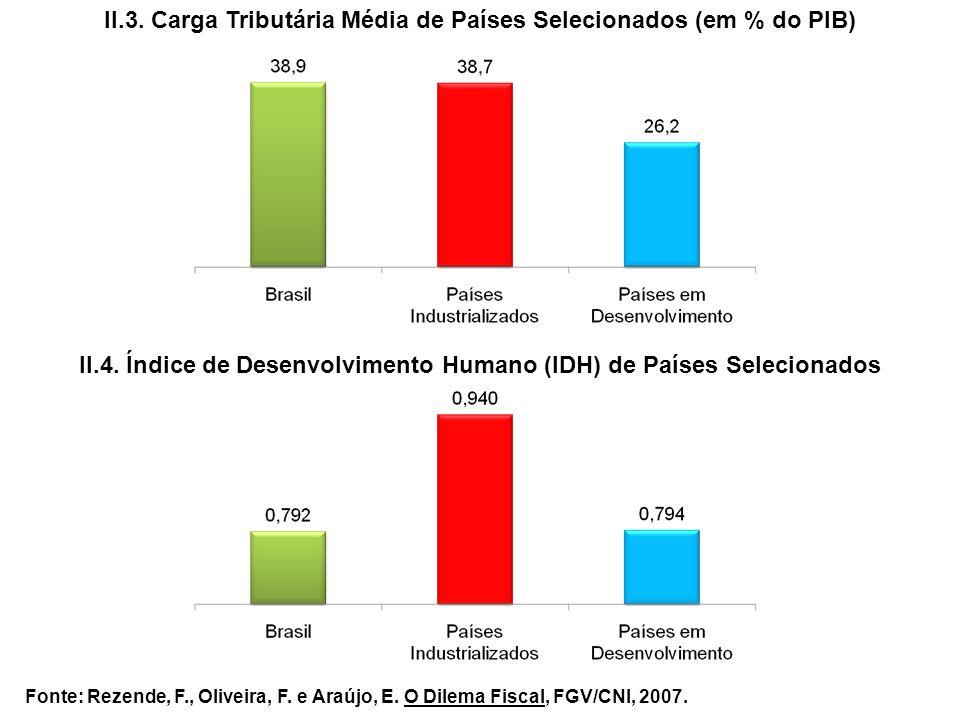 II.3. Carga Tributária Média de Países Selecionados (em % do PIB) II.4. Índice de Desenvolvimento Humano (IDH) de Países Selecionados Fonte: Rezende,