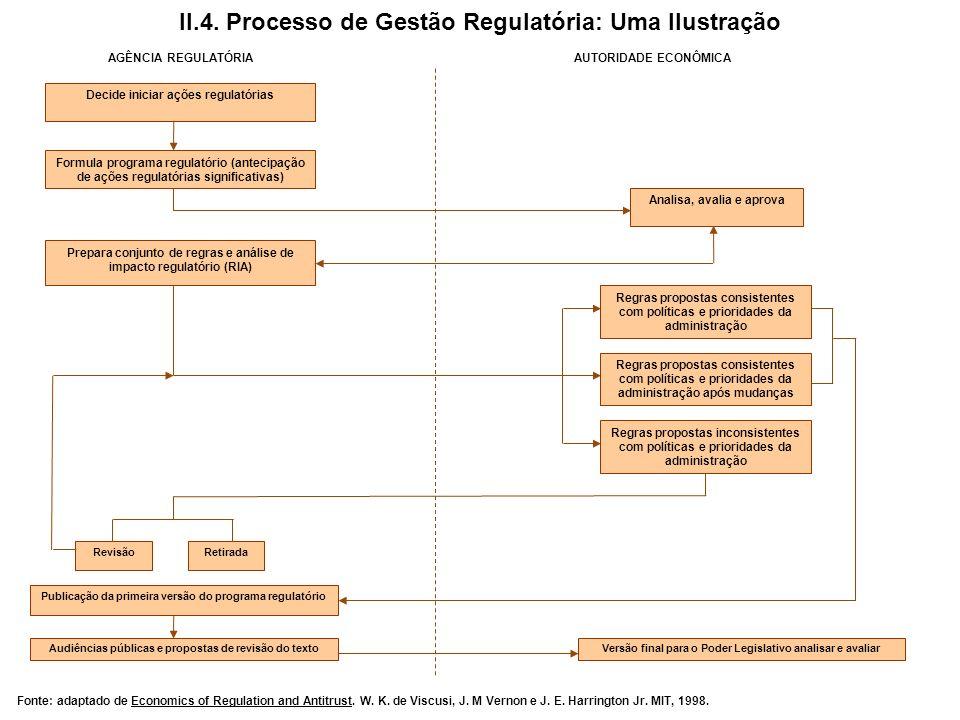 Audiências públicas e propostas de revisão do textoVersão final para o Poder Legislativo analisar e avaliar II.4. Processo de Gestão Regulatória: Uma