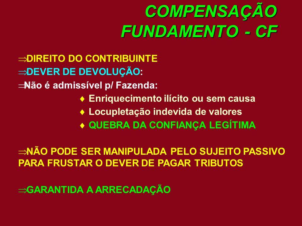 COMPENSAÇÃO FUNDAMENTO - CF DIREITO DO CONTRIBUINTE DEVER DE DEVOLUÇÃO: Não é admissível p/ Fazenda: Enriquecimento ilícito ou sem causa Locupletação