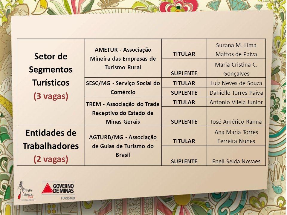 Setor de Segmentos Turísticos (3 vagas) AMETUR - Associação Mineira das Empresas de Turismo Rural TITULAR Suzana M. Lima Mattos de Paiva SUPLENTE Mari