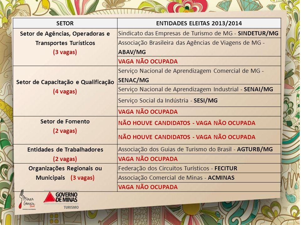 SETORENTIDADES ELEITAS 2013/2014 Setor de Agências, Operadoras e Transportes Turísticos (3 vagas) Sindicato das Empresas de Turismo de MG - SINDETUR/M