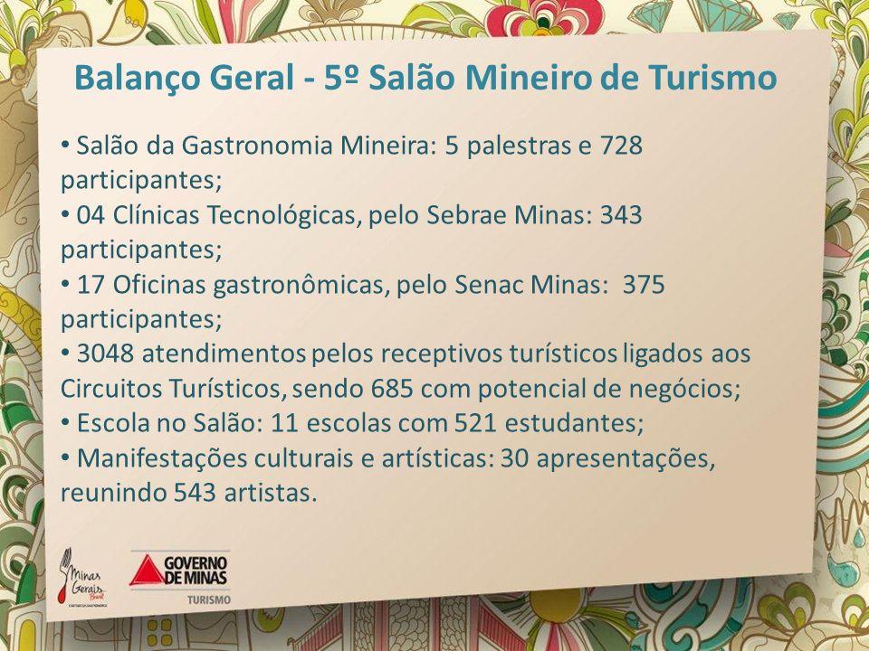 Salão da Gastronomia Mineira: 5 palestras e 728 participantes; 04 Clínicas Tecnológicas, pelo Sebrae Minas: 343 participantes; 17 Oficinas gastronômic