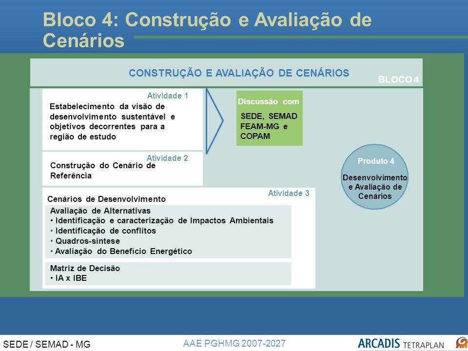 AAE PGHMG 2007-2027 SEDE / SEMAD - MG Bloco 4: Construção e Avaliação de Cenários Produto 4 Desenvolvimento e Avaliação de Cenários Discussão com SEDE, SEMAD, FEAM-MG e COPAM Construção do Cenário de Referência Atividade 2 Atividade 1 Estabelecimento da visão de desenvolvimento sustentável e objetivos decorrentes para a região de estudo CONSTRUÇÃO E AVALIAÇÃO DE CENÁRIOS BLOCO 4 Atividade 2 Atividade 1 BLOCO 4 Cenários de Desenvolvimento Atividade 3 Avaliação de Alternativas Identificação e caracterização de Impactos Ambientais Identificação de conflitos Quadros-síntese Avaliação do Benefício Energético Matriz de Decisão IA x IBE CONSTRUÇÃO E AVALIAÇÃO DE CENÁRIOS Desenvolvimento e Avaliação de Cenários Produto 4 Discussão com SEDE, SEMAD FEAM-MG e COPAM Estabelecimento da visão de desenvolvimento sustentável e objetivos decorrentes para a região de estudo Construção do Cenário de Referência