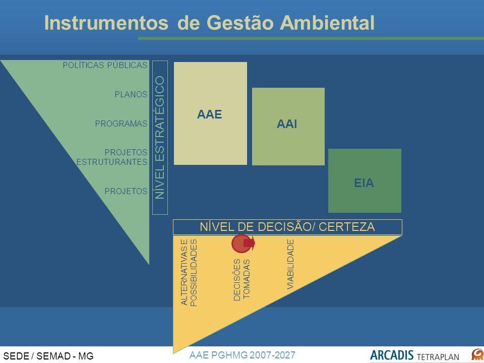 AAE PGHMG 2007-2027 SEDE / SEMAD - MG Instrumentos de Gestão Ambiental AAE AAI EIA OBJETIVOS APLICAÇÃO DAR SUBSÍDIOS PARA DECISÃO, COM INFORMAÇÕES ATUAIS E PROJETADAS DOS POSSÍVEIS EFEITOS DE PPPP SOBRE A DINÂMICA SOCIOAMBIENTAL.