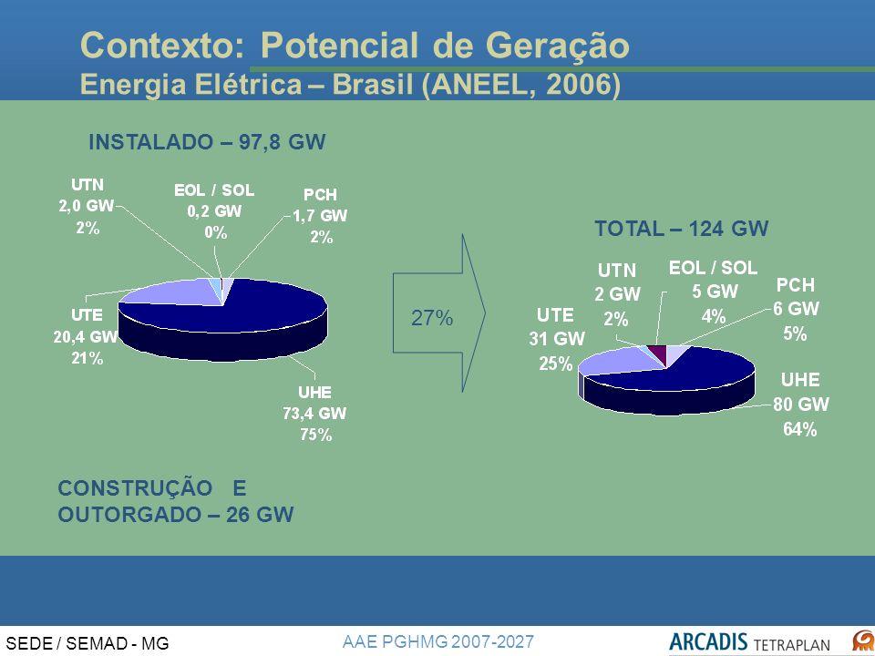 AAE PGHMG 2007-2027 SEDE / SEMAD - MG Contexto: Potencial de Geração Energia Elétrica – Brasil (ANEEL, 2006) TOTAL – 124 GW CONSTRUÇÃOE OUTORGADO – 26 GW INSTALADO – 97,8 GW 27%