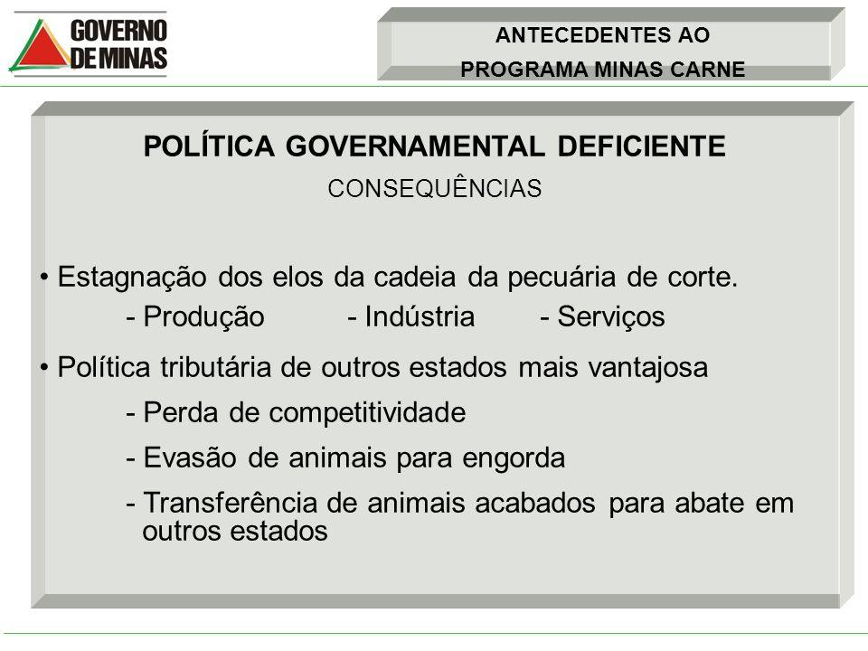 ANTECEDENTES AO PROGRAMA MINAS CARNE POLÍTICA GOVERNAMENTAL DEFICIENTE CONSEQUÊNCIAS Estagnação dos elos da cadeia da pecuária de corte. - Produção -