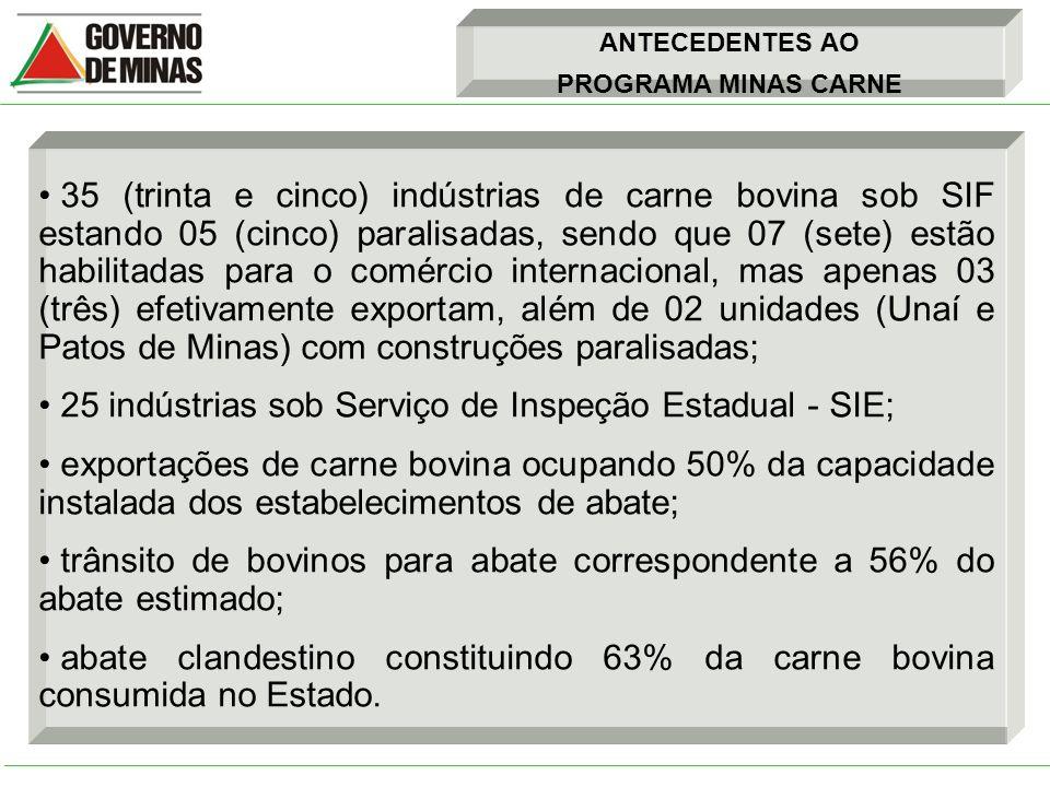 ANTECEDENTES AO PROGRAMA MINAS CARNE 35 (trinta e cinco) indústrias de carne bovina sob SIF estando 05 (cinco) paralisadas, sendo que 07 (sete) estão