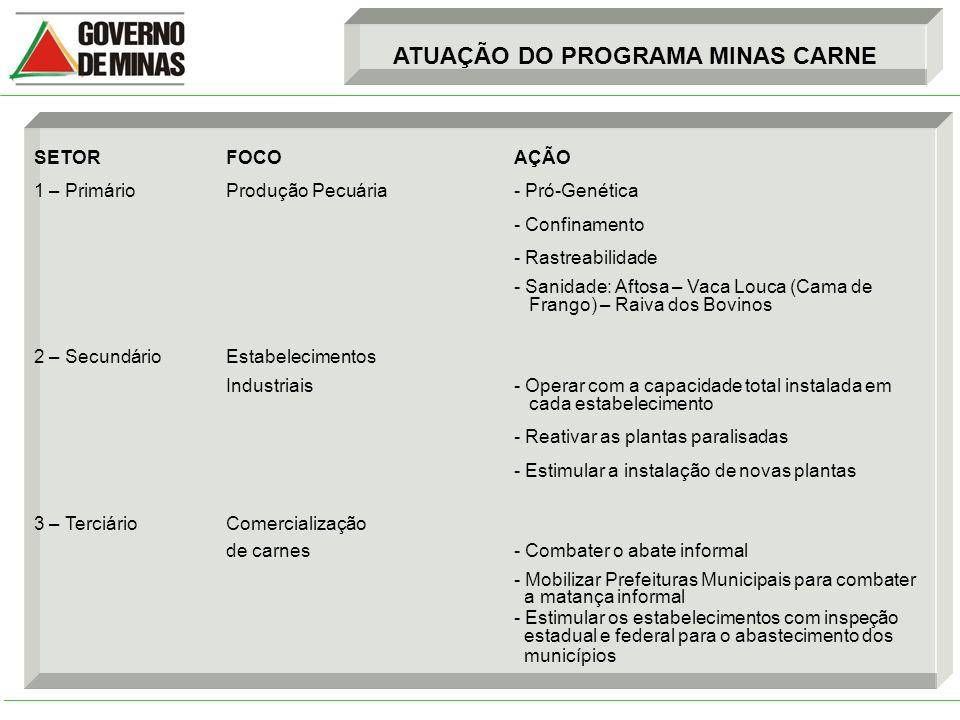 ATUAÇÃO DO PROGRAMA MINAS CARNE 1 – SETOR PRIMÁRIO 1.A – Pró-Genética 1.A.1 – Foi criado em 2006 o Programa de Melhoria da Qualidade Genética do Rebanho Bovino do Estado de Minas Gerais – Pró-Genética:.