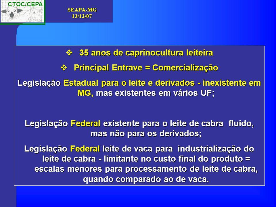 CTOC/CEPA SEAPA-MG13/12/07 35 anos de caprinocultura leiteira 35 anos de caprinocultura leiteira Principal Entrave = Comercialização Principal Entrave = Comercialização Legislação Estadual para o leite e derivados - inexistente em MG, mas existentes em vários UF; Legislação Federal existente para o leite de cabra fluido, mas não para os derivados; Legislação Federal leite de vaca para industrialização do leite de cabra - limitante no custo final do produto = escalas menores para processamento de leite de cabra, quando comparado ao de vaca.