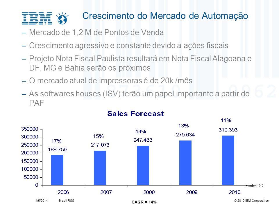 Brasil RSS4/5/2014© 2010 IBM Corporation Pressão Total da Fiscalização e Mercado Varejista Consumidores Fiscalização Tecnologia Gestão Eficaz Controle das despesas e das perdas Maior produtividade Gerenciamento das informações e das receitas Busca por maior lucratividade