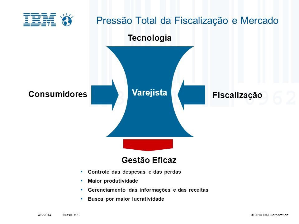 Brasil RSS4/5/2014© 2010 IBM Corporation Pressão Total da Fiscalização e Mercado Varejista Consumidores Fiscalização Tecnologia Gestão Eficaz Controle