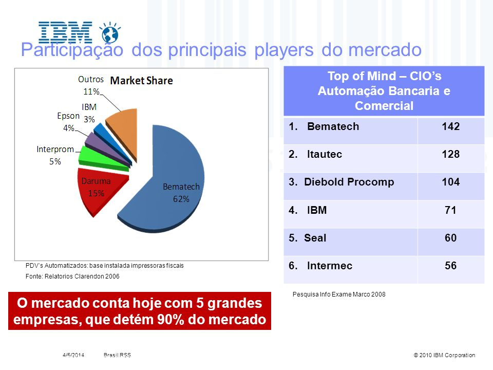 Brasil RSS4/5/2014© 2010 IBM Corporation 6Template Documentation4/5/2014 Participação dos principais players do mercado O mercado conta hoje com 5 gra