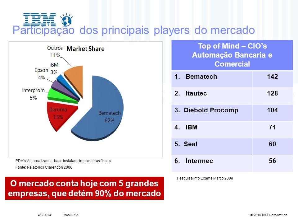 Brasil RSS4/5/2014© 2010 IBM Corporation 4690OS Portfolio