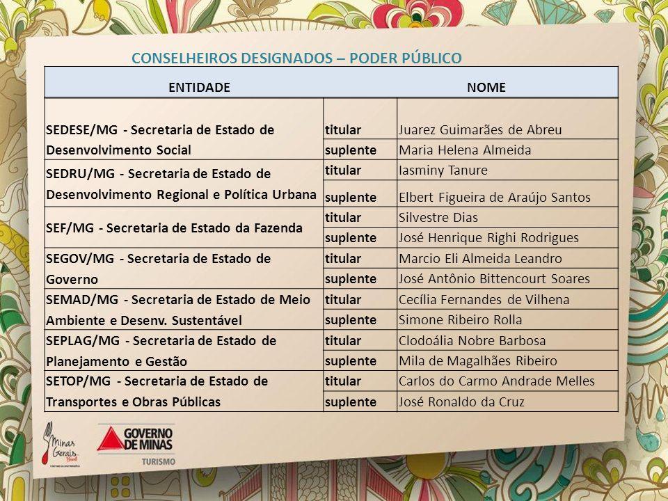 SEDESE/MG - Secretaria de Estado de Desenvolvimento Social titularJuarez Guimarães de Abreu suplenteMaria Helena Almeida SEDRU/MG - Secretaria de Esta