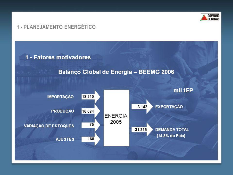 1 - Fatores motivadores Balanço Global de Energia – BEEMG 2006 3.142 31.315 IMPORTAÇÃO PRODUÇÃO VARIAÇÃO DE ESTOQUES AJUSTES ENERGIA 2005 EXPORTAÇÃO DEMANDA TOTAL 1 - PLANEJAMENTO ENERGÉTICO mil tEP 18.310 16.084 75 168 (14,3% do País)