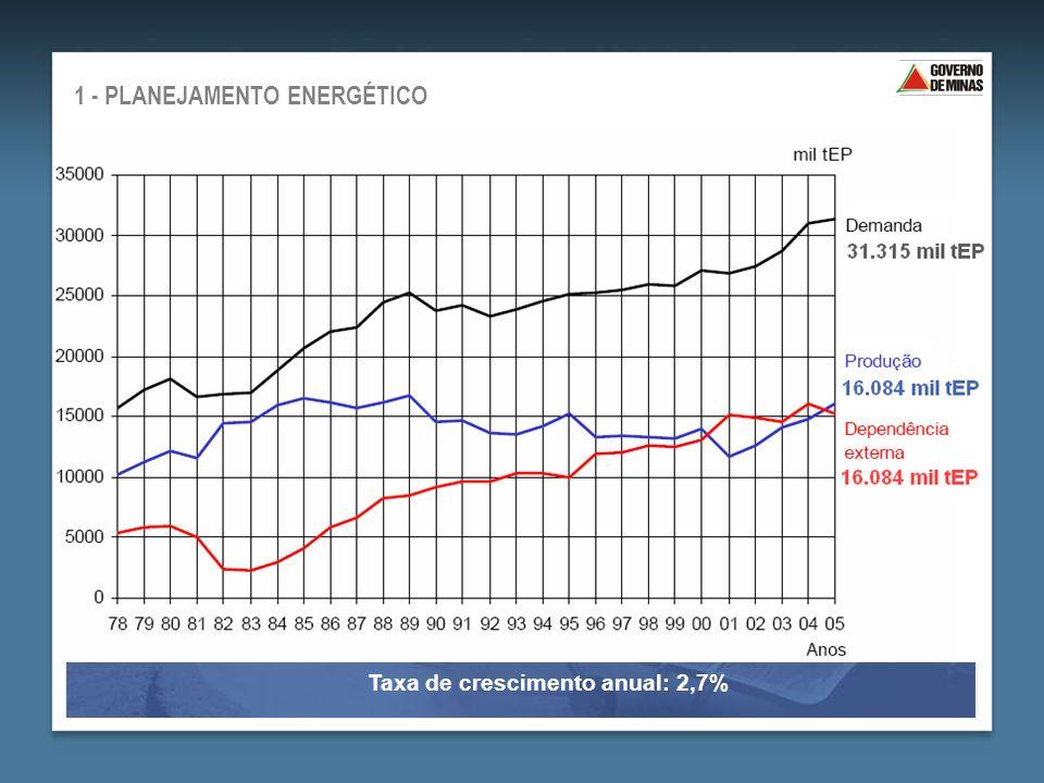 1986 = 26,8 % 2005 = 48,6 % EVOLUÇÃO DA DEPENDÊNCIA EXTERNA DE ENERGIA - BEEMG 2006 T axa de crescimento: 2,7% a.a.