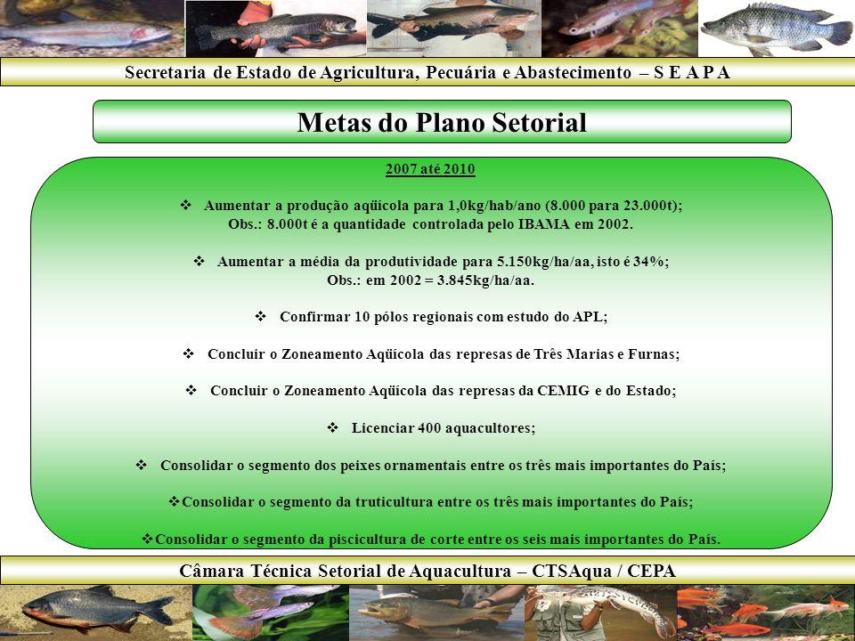 BRASIL Kg/hab/ano MUNDO (Incluindo China) Kg/hab/ano PESCADO6,815,6 BOVINOS37,17,8 SUÍNOS12,614,1 AVES31,27,4 Secretaria de Estado de Agricultura, Pecuária e Abastecimento – S E A P A Câmara Técnica Setorial de Aquacultura – CTSAqua / CEPA Consumo de Pescado