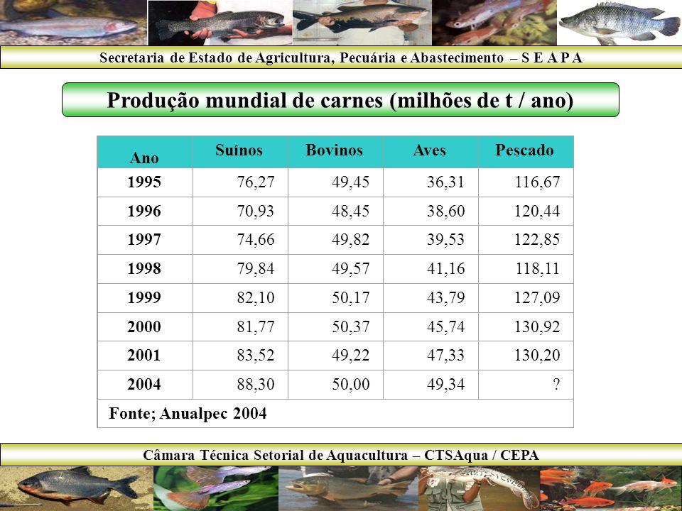 AnoSuínosBovinosAvesPescado 19991,836,585,520,74 – 0,14 – 0,11 20002,556,565,980,84 – 0,17 – 0,13 20012,736,916,560,93 – 0,21 – 0,15 20022,877,157,441,00 – 0,25 – x.xx 2004*2,697,80*7,64 Fonte; Anualpec 2004 Produção Brasileira de carnes (milhões de t / ano) Obs.: * = 2003 preto = pesca + cultivo // azul = cultivo mar + água doce // vermelho = cultivo água doce Secretaria de Estado de Agricultura, Pecuária e Abastecimento – S E A P A Câmara Técnica Setorial de Aquacultura – CTSAqua / CEPA