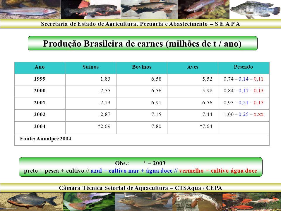 SURUBIM PINTADO CARPAS Secretaria de Estado de Agricultura, Pecuária e Abastecimento – S E A P A Câmara Técnica Setorial de Aquacultura – CTSAqua / CEPA