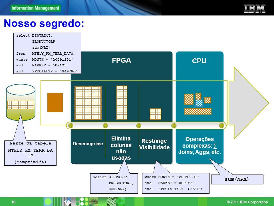 © 2011 IBM Corporation 10 Nosso segredo: FPGA CPU Descomprime Elimina colunas não usadas Restringe Visibilidade Operações complexas: Joins, Aggs, etc.
