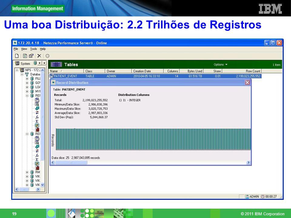 © 2011 IBM Corporation 19 Uma boa Distribuição: 2.2 Trilhões de Registros