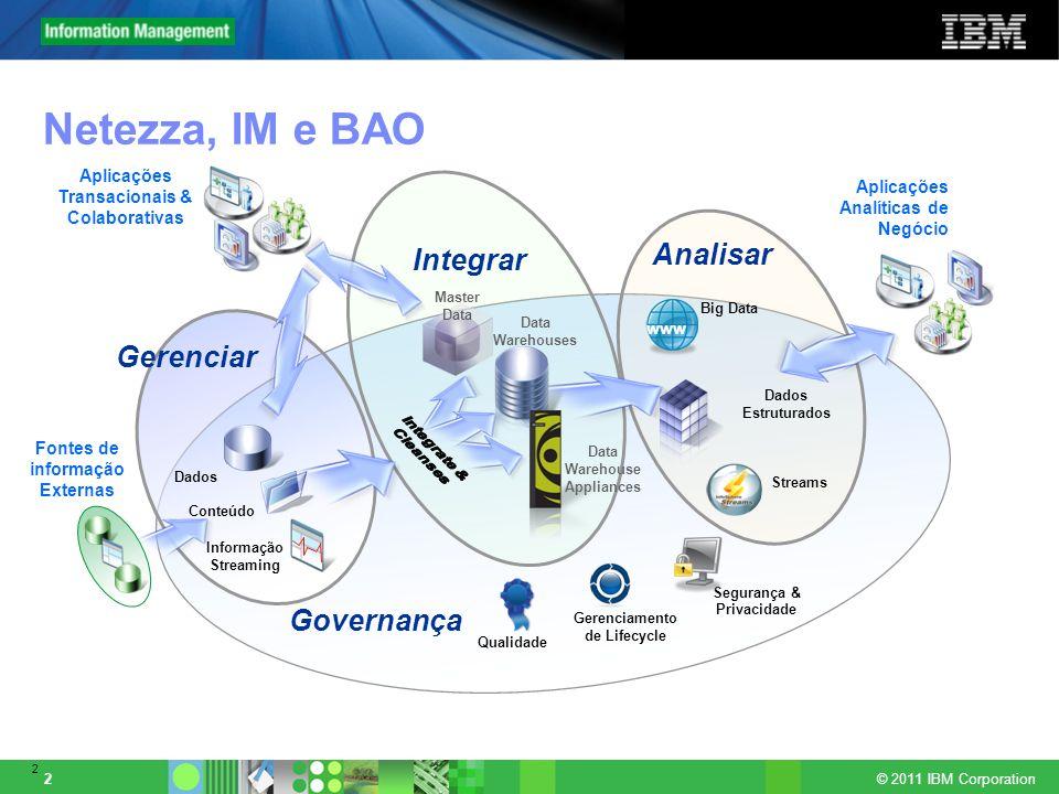© 2011 IBM Corporation 2 2 Conteúdo Dados Estruturados Analisar Integrar Governança Dados Aplicações Transacionais & Colaborativas Gerenciar Informaçã