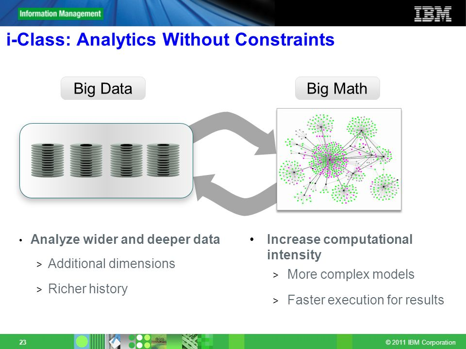 © 2011 IBM Corporation 23 i-Class: Analytics Without Constraints Analyze wider and deeper data > Additional dimensions > Richer history Big DataBig Ma