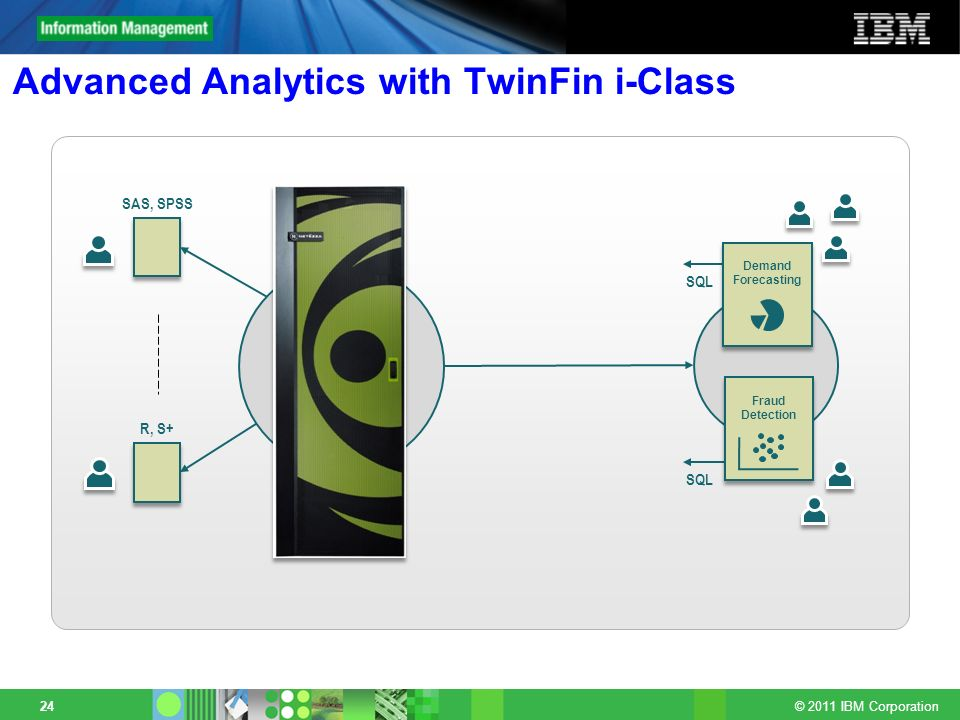 © 2011 IBM Corporation 24 Advanced Analytics with TwinFin i-Class SAS, SPSS R, S+ SQL Fraud Detection Demand Forecasting