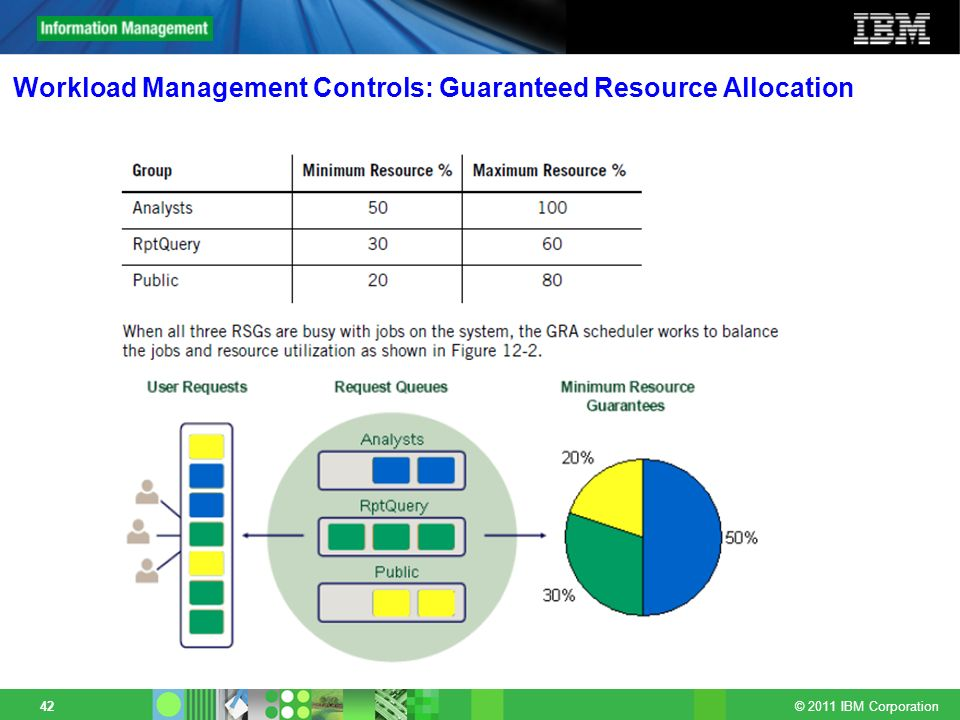 © 2011 IBM Corporation 42 Workload Management Controls: Guaranteed Resource Allocation