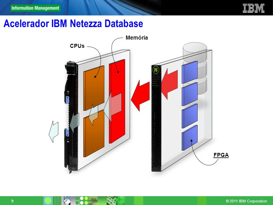 © 2011 IBM Corporation 40 TwinFin 24 Specification 16 (8*2) Disk Enclosures 192 (96*2) 1TB SAS Drives (8 hot spares) RAID 1 Mirroring 24 Netezza S-Blades: 192 Cores ( Intel Quad-Core 2.5 GHz) 192 FPGAs ( 125 MHz ) 384 GB DDR2 RAM (1+TB compressed) Linux 64-bit Kernel 2 Hosts (Active-Passive): 24 Cores (Quad-Core Intel 2.6 GHz) 96 GB Memory 4x146 GB SAS Drives Red Hat Linux 5 64-bit 10G Internal Network User Data Capacity:250 TB Data Scan Speed:290 TB/hr Load Speed (per system):2.0 TB/hr Power/Rack: 7,400 Watts Cooling/Rack: 25,500 BTU/Hour