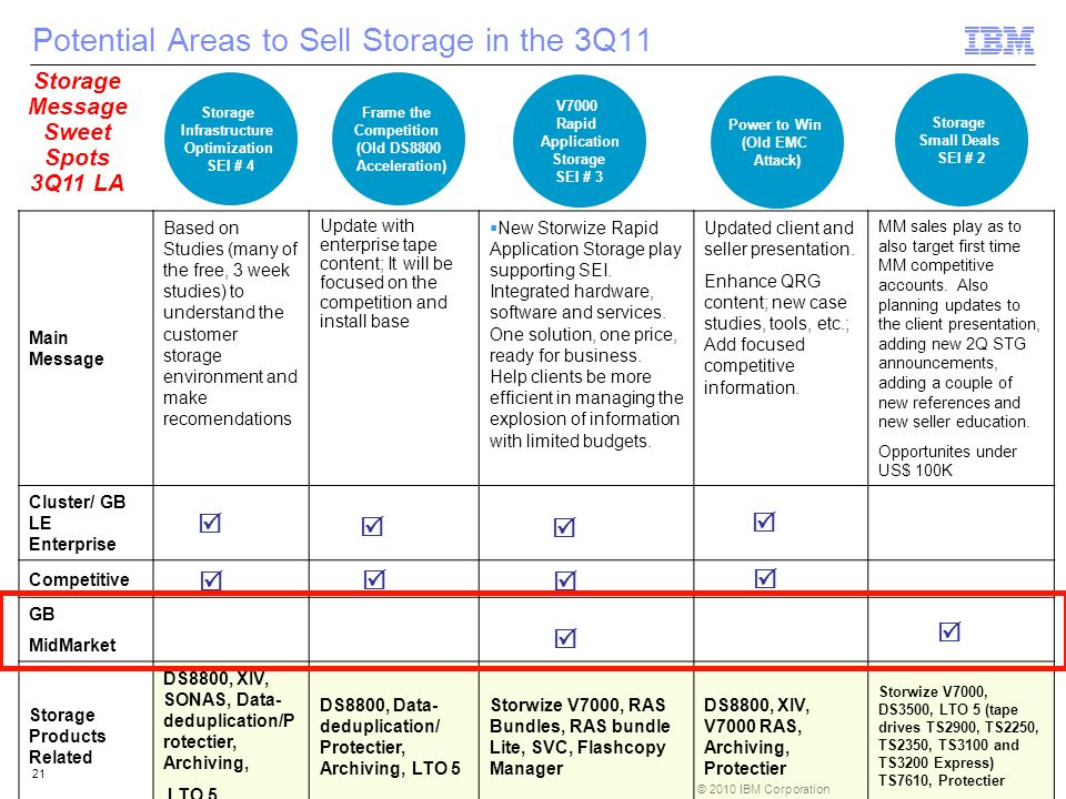 © 2010 IBM Corporation 21 Potential Areas to Sell Storage in the 3Q11 V7000 Rapid Application Storage SEI # 3 Main Message Based on Studies (many of t