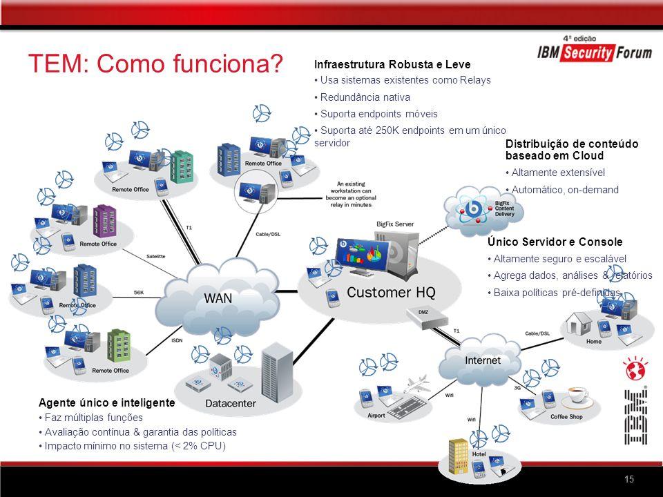15 Único Servidor e Console Altamente seguro e escalável Agrega dados, análises & relatórios Baixa políticas pré-definidas Distribuição de conteúdo ba