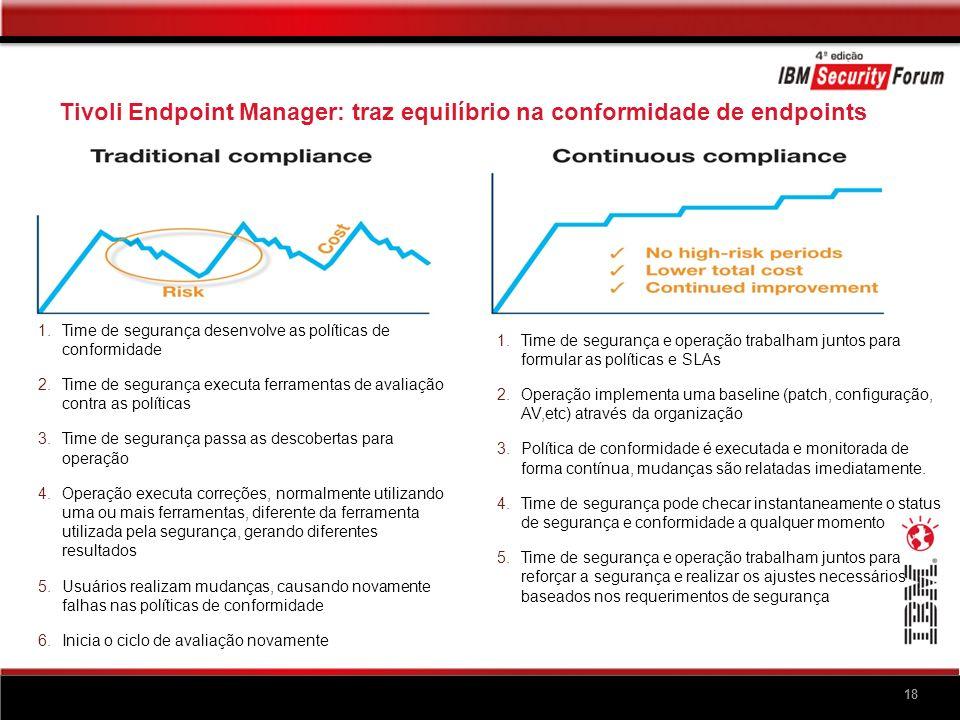 18 Tivoli Endpoint Manager: traz equilíbrio na conformidade de endpoints 18 1.Time de segurança desenvolve as políticas de conformidade 2.Time de segu