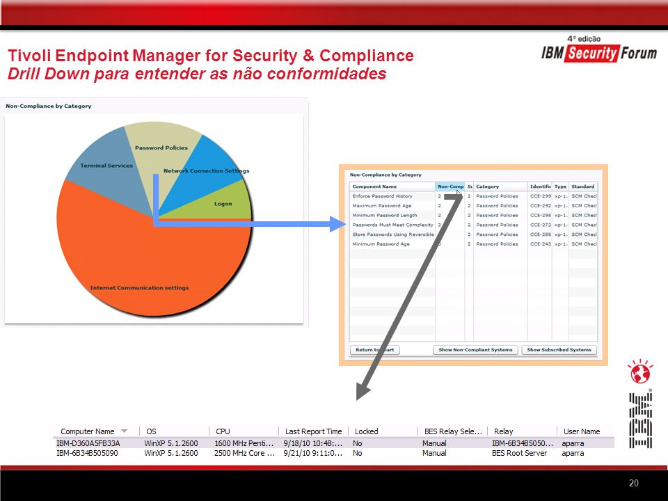 20 Tivoli Endpoint Manager for Security & Compliance Drill Down para entender as não conformidades 20