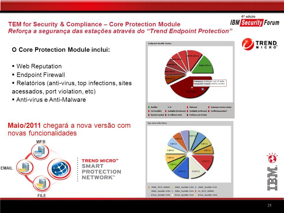 31 TEM for Security & Compliance – Core Protection Module Reforça a segurança das estações através do Trend Endpoint Protection O Core Protection Modu